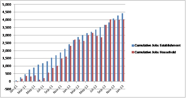 Cumulative Monthly Jobs