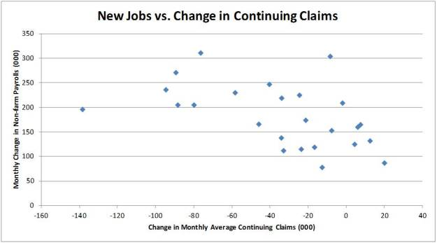 Jobs vs Continuing