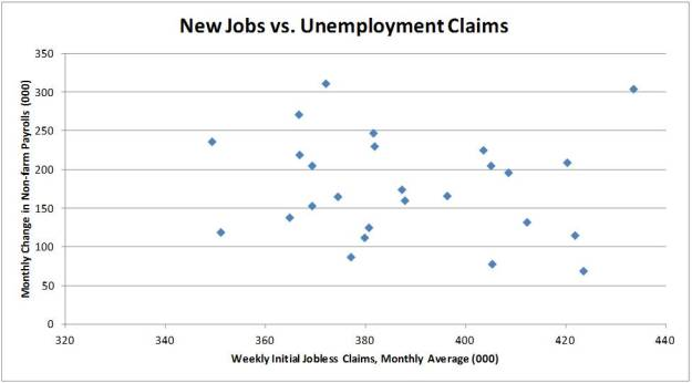 Jobs vs Unemployment