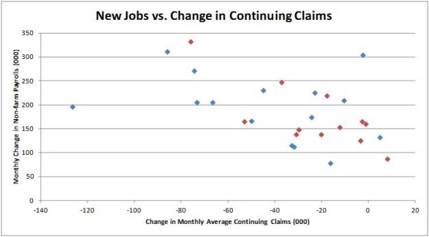 Jobs vs Continuing Apr 2013