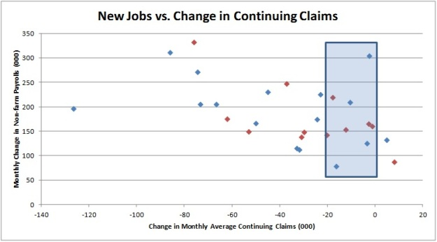 Jobs vs Continuing Jun 2013-2