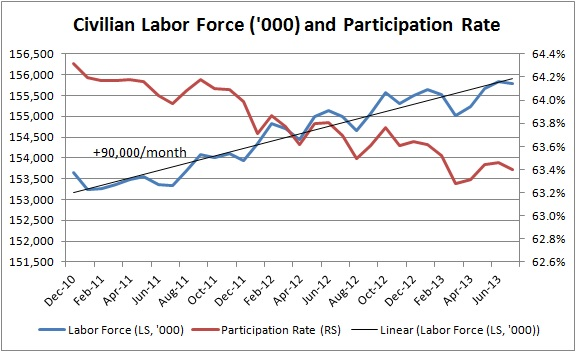 Labor Force July 2013