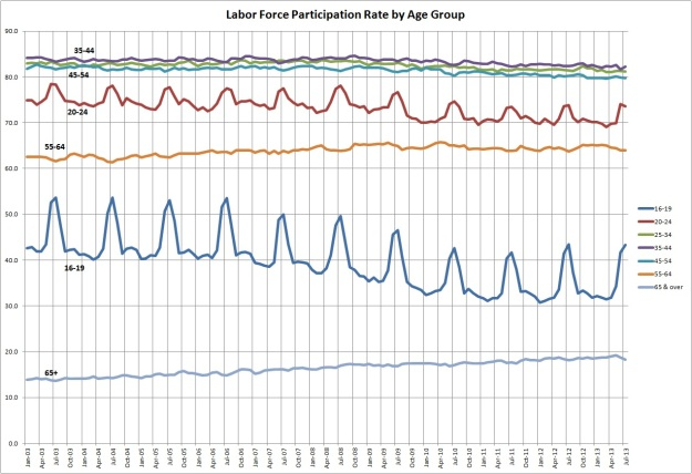 LFPR by Age Group